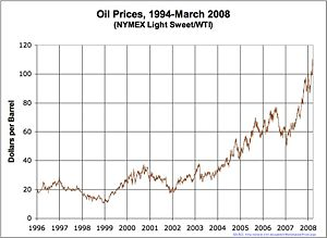 300px-Oil_Prices_Medium_Term.jpg
